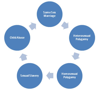 marriage and assignment outline When the entire set of responses is posted at the end of the semester, the instructor will check to confirm that each assignment was posted by its due date relevance: marriage and family, chapter 14, separation and divorce, and chapter 15.